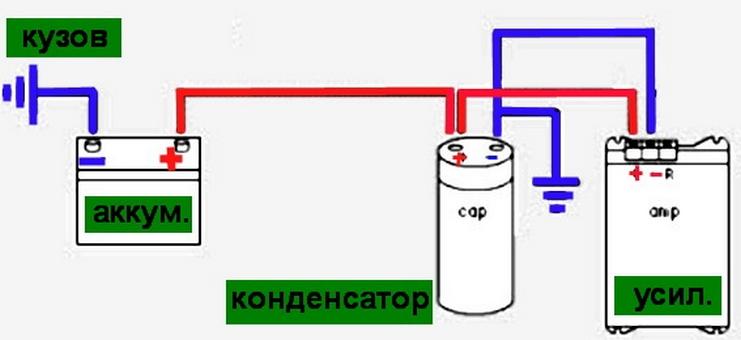 Prology Конденсатор CAP-1.5
